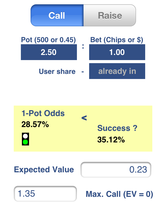 Pot Odds=28.57% are smaller than Success=35.12%