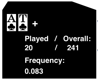 Played / Overall = Frequency