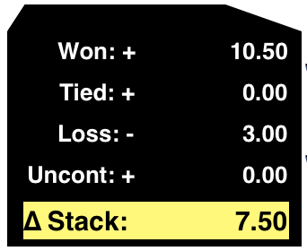 Won=10.50$ - Loss=3$ = Stack +7.50$