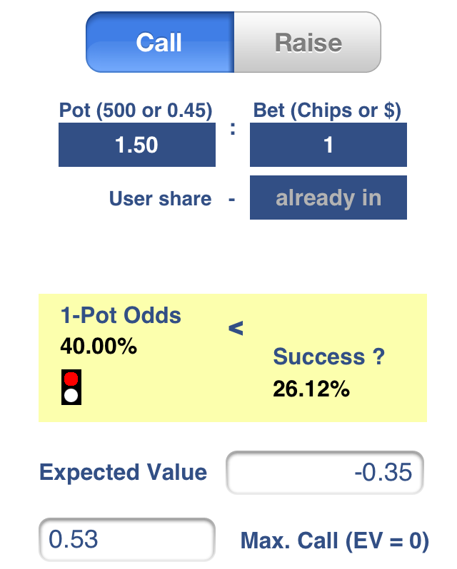 Pot Odds=40% for the financial outcomes of the Single Deal Mode